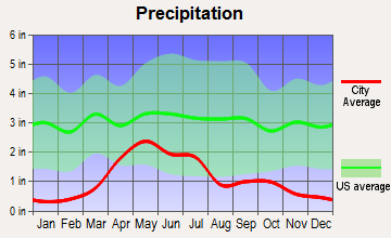 Glendo, Wyoming average precipitation