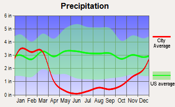 Mountain Empire, California average precipitation
