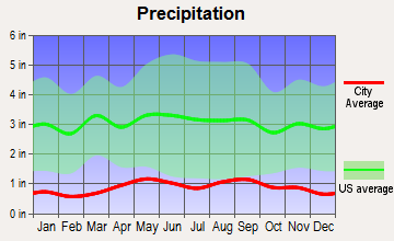Oakley, Wyoming average precipitation
