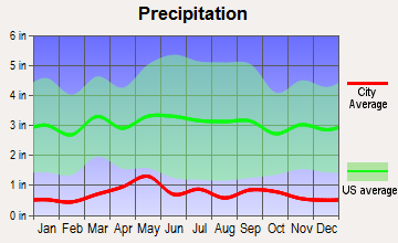 Reliance, Wyoming average precipitation