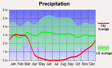 Paso Robles, California average precipitation