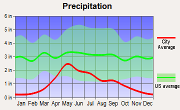 Wheatland, Wyoming average precipitation
