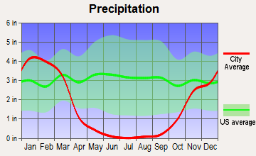 West Santa Clara, California average precipitation