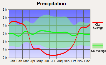 East Sierra, California average precipitation