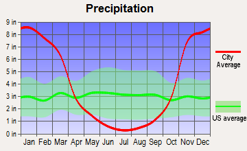 Happy Camp, California average precipitation