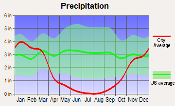 Meridian-Robbins, California average precipitation
