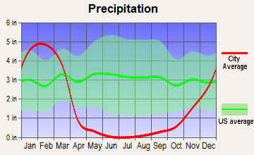 Triunfo Pass-Coastal, California average precipitation