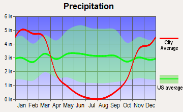 Linda Rural, California average precipitation