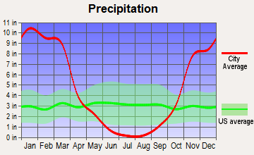 Yuba Foothills, California average precipitation