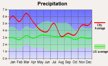 Akron, Alabama average precipitation