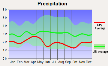 Winter Park, Colorado average precipitation
