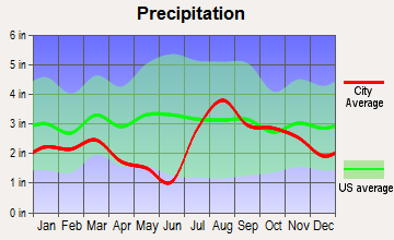 Bayfield, Colorado average precipitation