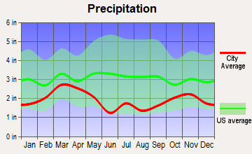 Aspen, Colorado average precipitation