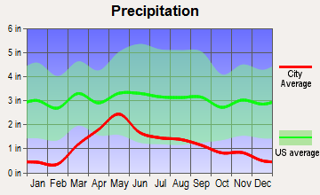 Aristocrat Ranchettes, Colorado average precipitation