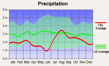 Arboles, Colorado average precipitation
