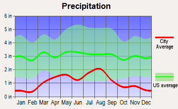 Brookside, Colorado average precipitation