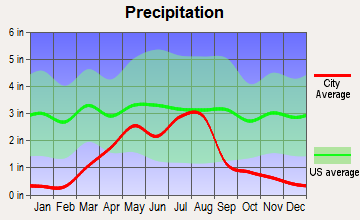 Calhan, Colorado average precipitation