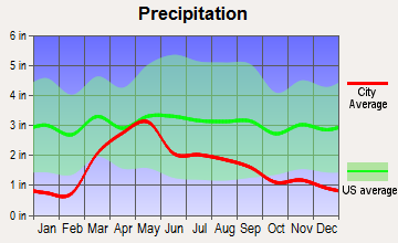 Coal Creek, Colorado average precipitation
