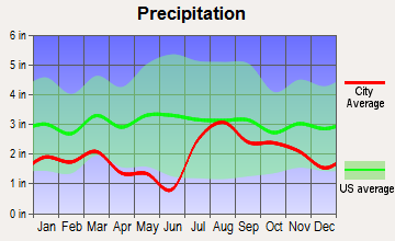 Durango, Colorado average precipitation