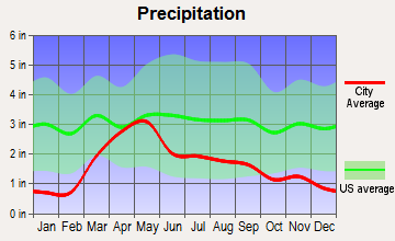 Gold Hill, Colorado average precipitation