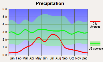 Haswell, Colorado average precipitation