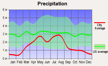 Kiowa, Colorado average precipitation