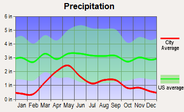 Longmont, Colorado average precipitation