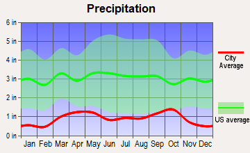 Rangely, Colorado average precipitation