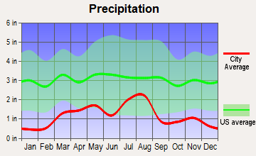 Rye, Colorado average precipitation