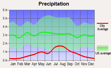 San Luis, Colorado average precipitation