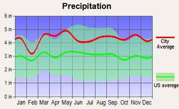 Weston, Connecticut average precipitation