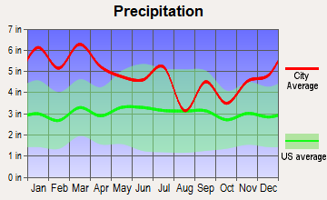 Oneonta, Alabama average precipitation