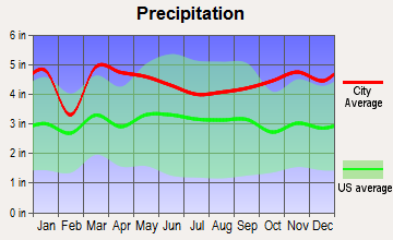 Oxford, Connecticut average precipitation