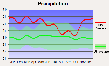 Beaverton, Alabama average precipitation