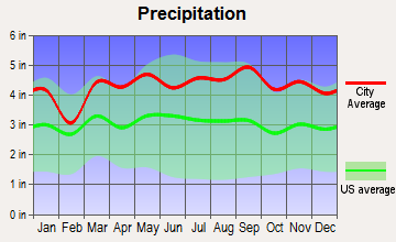 Danbury, Connecticut average precipitation