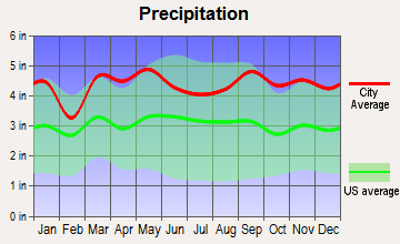 Darien, Connecticut average precipitation