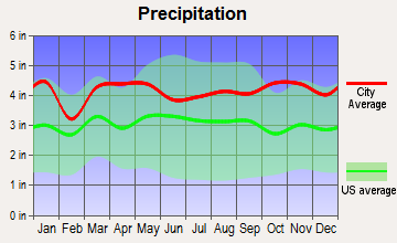 Derby, Connecticut average precipitation