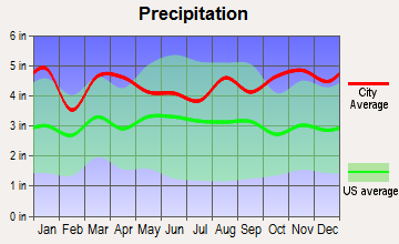 Moodus, Connecticut average precipitation