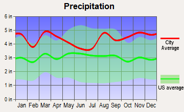 Norwich, Connecticut average precipitation