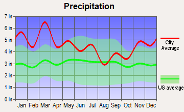 Pinson, Alabama average precipitation