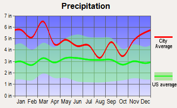 Pleasant Groves, Alabama average precipitation