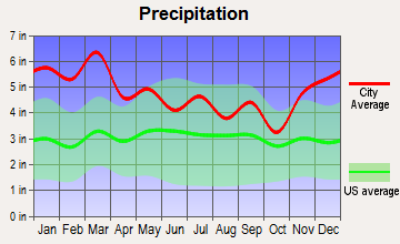 Powell, Alabama average precipitation