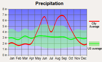 Key Colony Beach, Florida average precipitation