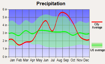 Key West, Florida average precipitation