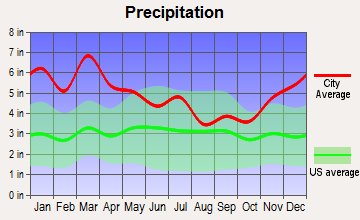 Berry, Alabama average precipitation