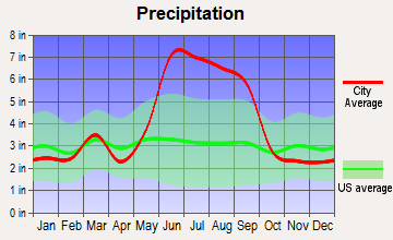 Oak Ridge, Florida average precipitation