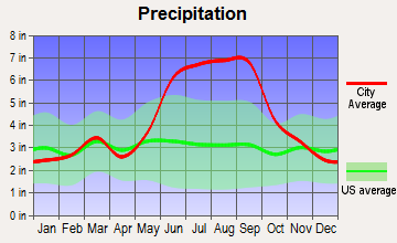 Sharpes, Florida average precipitation