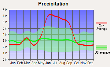 Southchase, Florida average precipitation