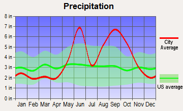 Tavernier, Florida average precipitation