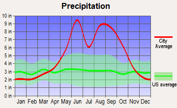 Westwood Lakes, Florida average precipitation